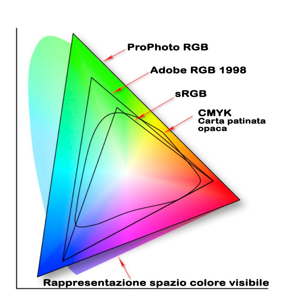 schema dello spazio colore
